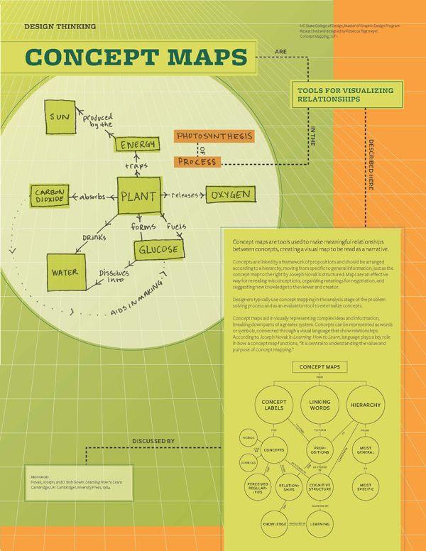 Concept maps | Nursing: Care Plans & Concept Maps | Pinterest