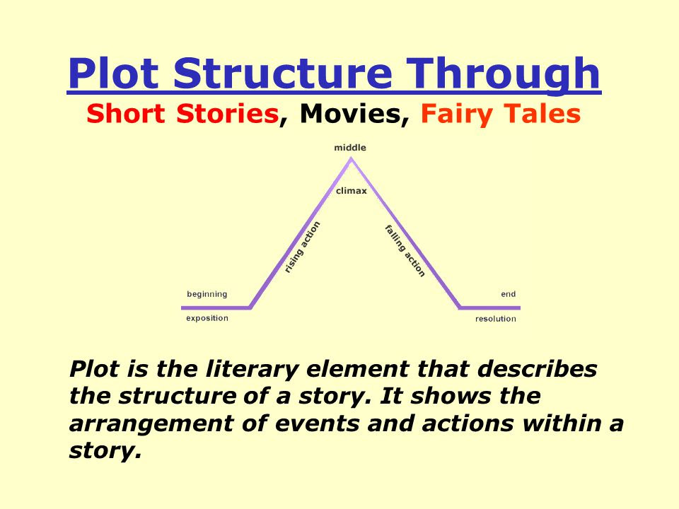 Plot+Structure+Through+Short+Stories%2C+Movies%2C+Fairy+Tales