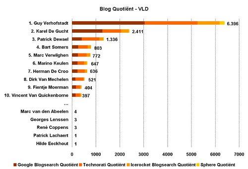 Blog Quotient politici VLD