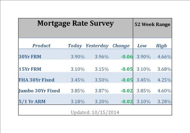 Todays Mortgage Rates In Todays Market
