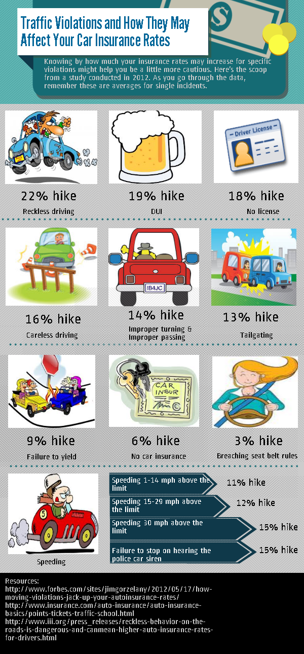 Infographic: Traffic Violations And How They May Affect Your Car Insurance Rates