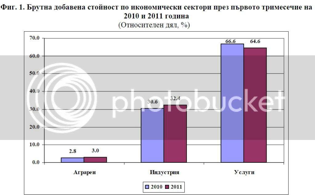 Икономически сектори като %