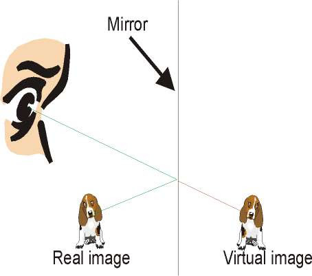 When One Looks In A Mirror It Appears As If The Image Is On The