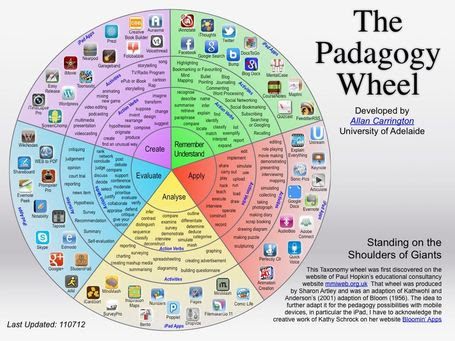 The Padagogy Wheel | Literacy, Education and Common Core Standards in School and at Home | Scoop.it
