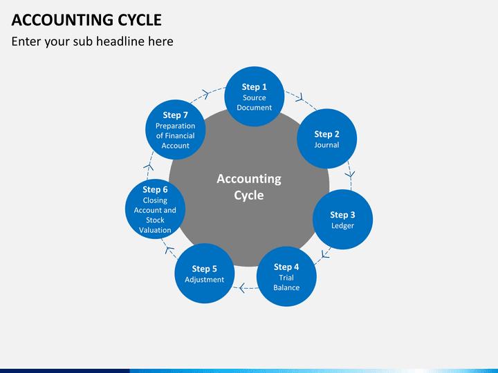 accounting cycle slide4