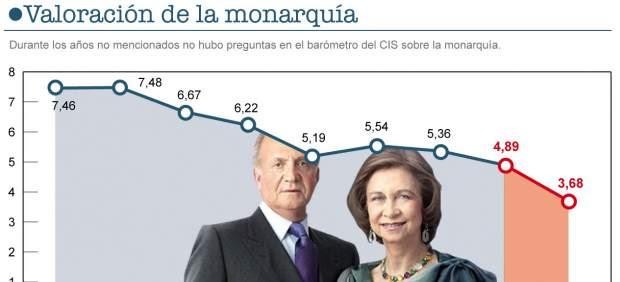 Valoración de la monarquía