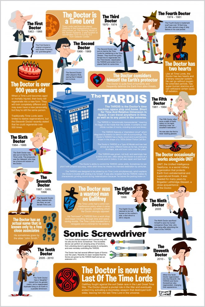 Doctor Who Inforgraphic © All rights reserved by bob canada