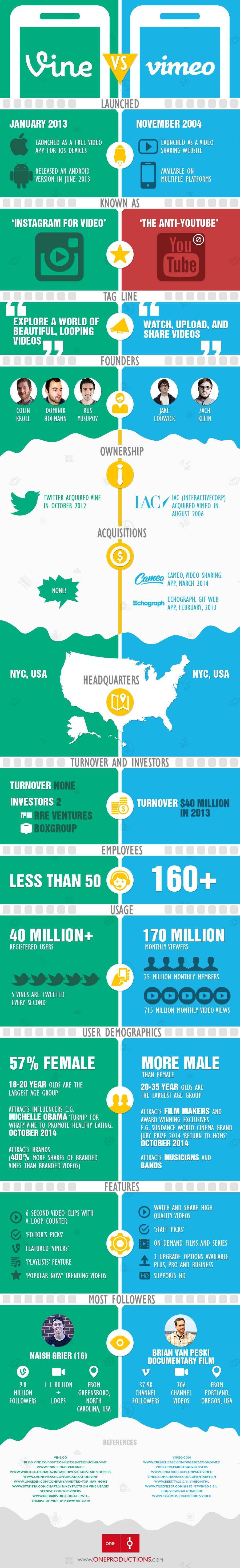 Vine Vs. Vimeo, Launch to Latest Stats - #Infographic #socialmedia