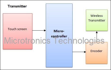 Transmitting / Controlling unit