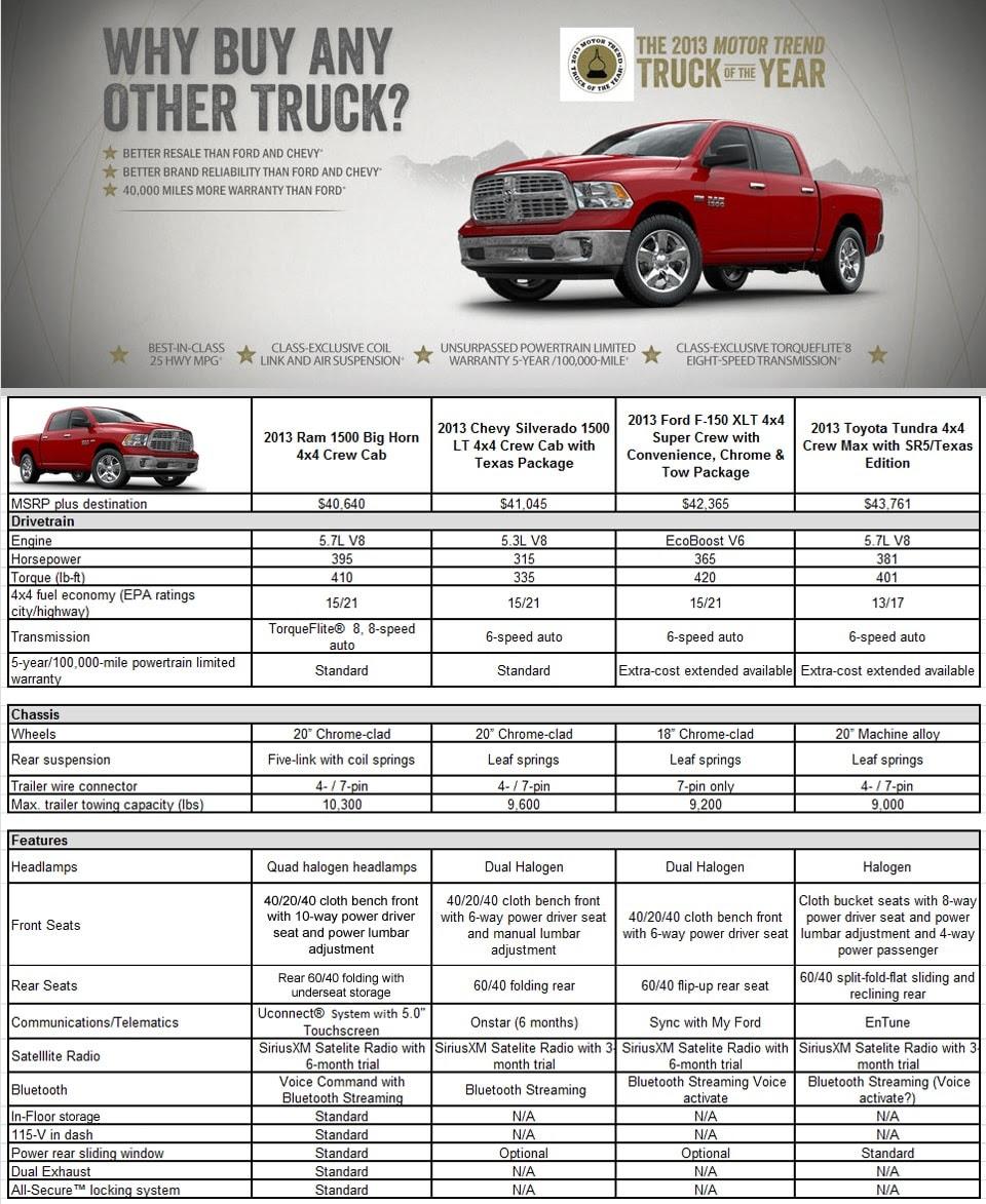 Dodge Ram Cab Sizes: Ram 1500 Bed Dimensions