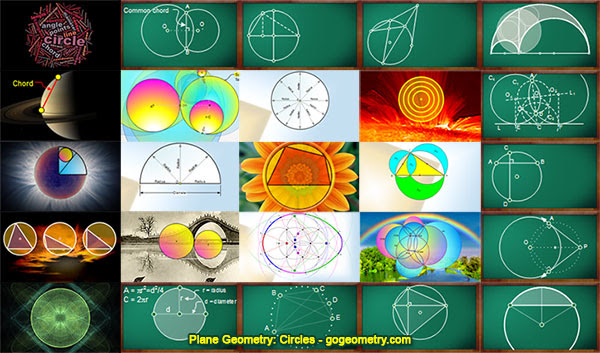 Plane Geometry: Circles Index, Visual Summary