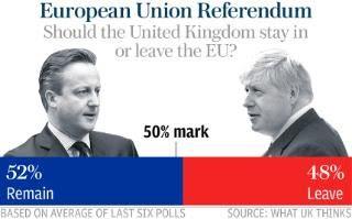 Remain 52 percent, Leave 48 percent