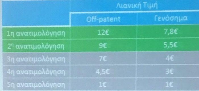 πίνακας τιμές φαρμάκων