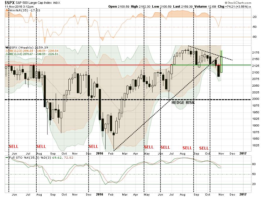 sp500-chart2-111116