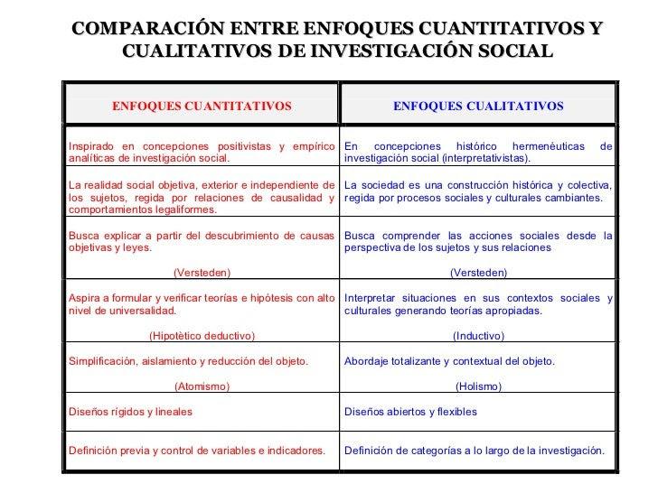 Cuadro Comparativo Enfoque Cualitativo Y Cuantitativo Portafolio