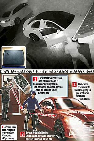 Keyless car thefts triple in worst hit areas in Britain like Warwickshire, Hampshire and