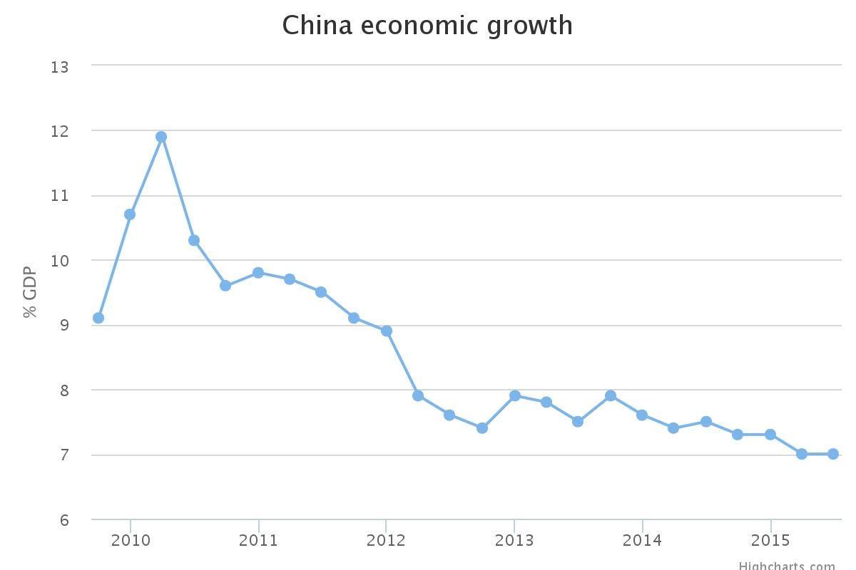 China Economic Growth