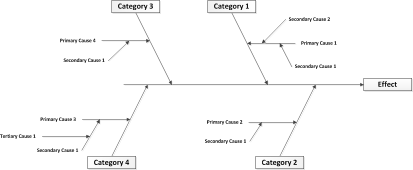 Fishbone Diagram Wiki Bawiki