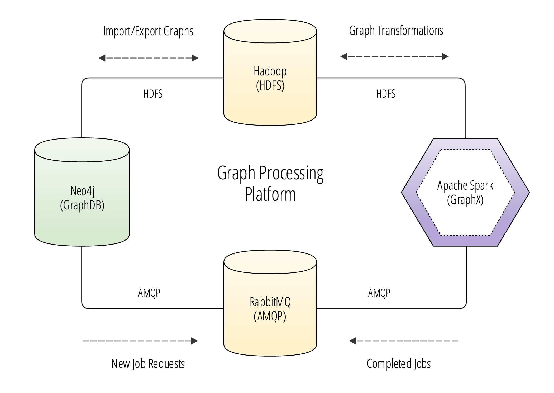 Graph processing platform diagram