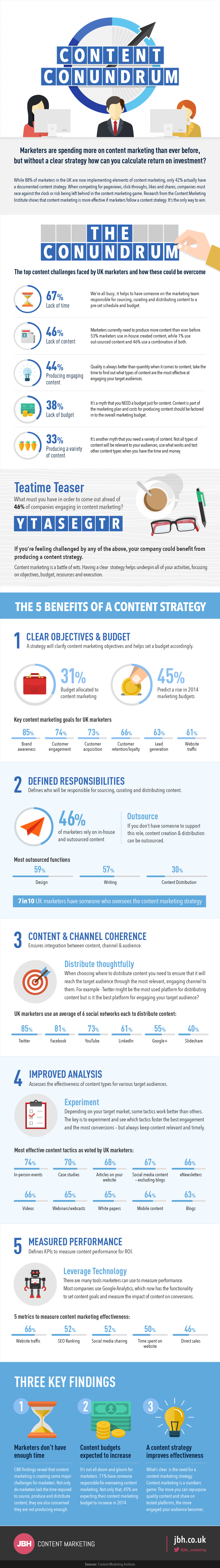 Content marketing is a battle of wits. Having a clear strategy helps underpin all of your activities, focusing on objectives, budget, resources and execution. This infographic outlined the main content marketing challenges and offered guidance on how marketers can overcome them. The Content Conundrum - #infographic #contentmarketing #socialmedia