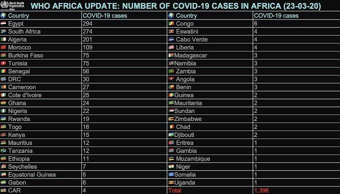 Lo último sobre la pandemia de Covid-19 en África: contagios, muertes y medidas adoptadas