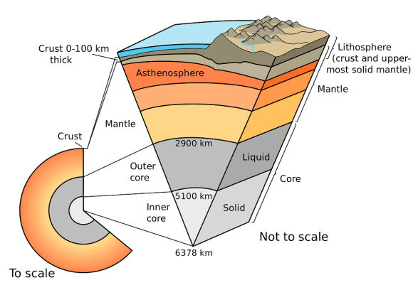 The Earth's layers (strata) shown to scale. Credit: pubs.usgs.gov