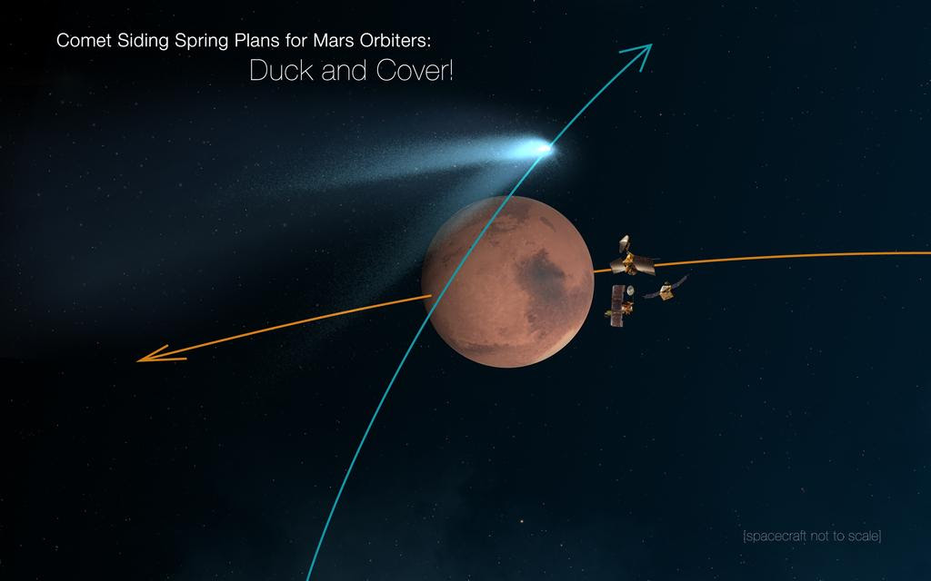 This graphic shows Mars in the middle with a blue line running from top to bottom of the planet representing the comets flight path. The comet and coma intersect that line at the top of Mars. Three Mars orbiters are hiding behind the planet, away from the comet coma and particles. An orange line/arrow crosses from right to left showing the direction of Mars.