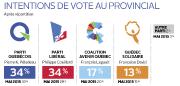 Le retour de Gilles Duceppe a revigoré le Bloc... (Infographie Le Soleil) - image 2.0
