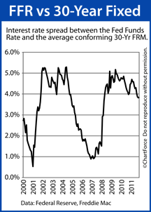 Comparing the Fed Funds Rate to Mortgage Rates
