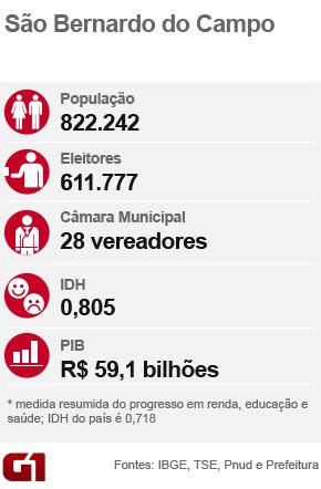 Ficha arte São Bernardo do Campo (Foto: Editoria de Arte/G1)
