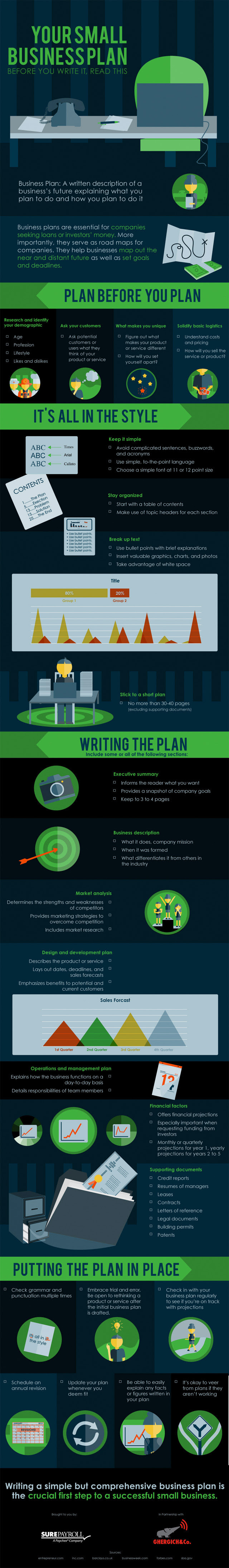 Infographic: Your Small Business Plan: Before You Write It, Read This