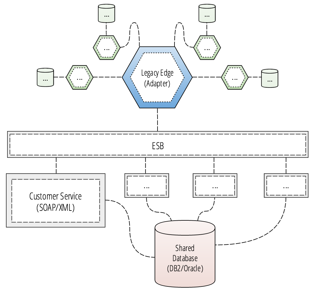 Hybrid cloud data center integration