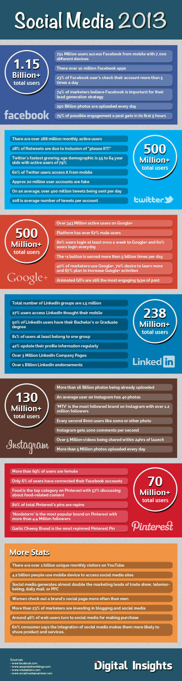 Social Media Trends for 2013 and What They Mean for Your Company