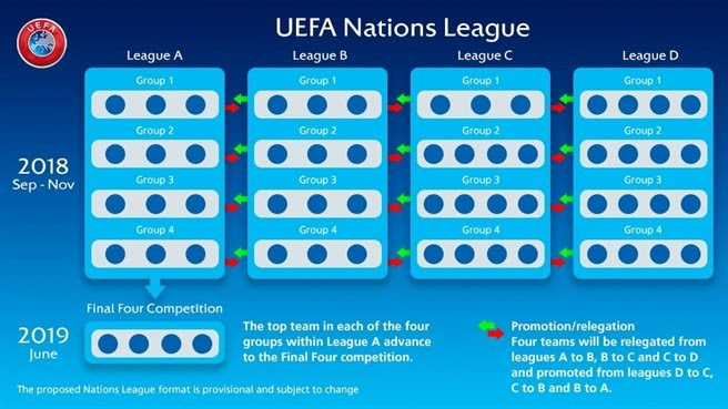 UEFA Nations League: all you need to know - UEFA Nations ...