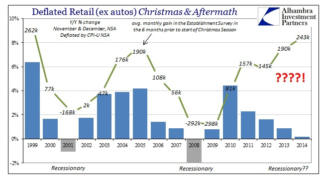 ABOOK Feb 2015 Retail Sales Retail exautuos Christmas w