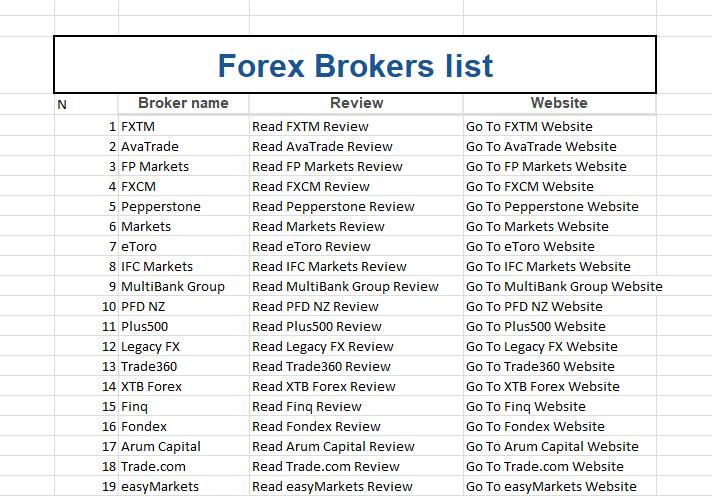 Im Test setzte sich XTB als bester Forex-Broker durch!