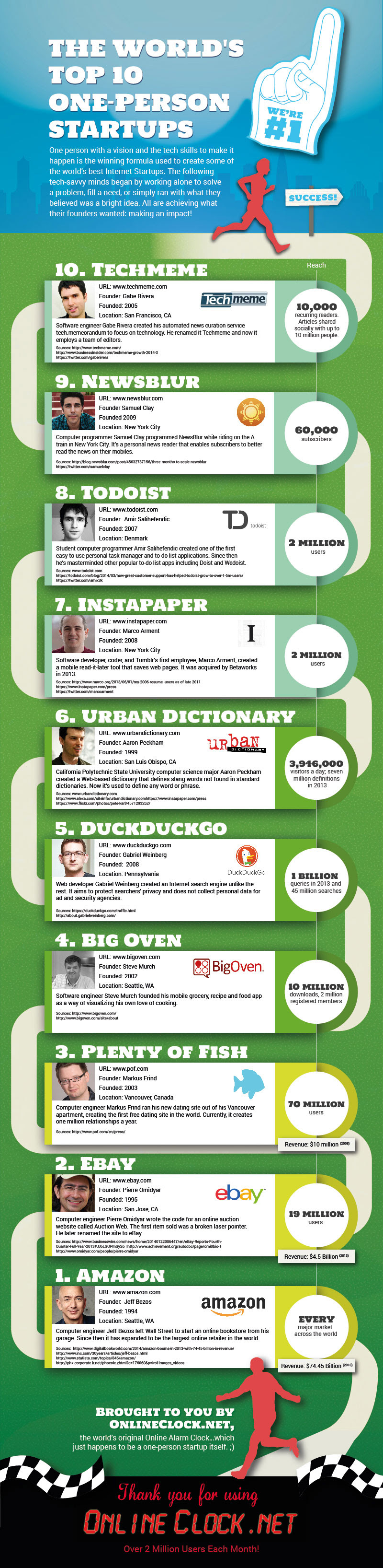 Online Clock's Top 10 One Person Startups