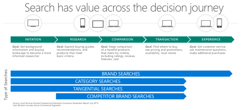 Modern Consumer Journey and Search