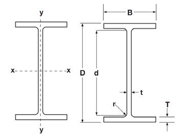 Steel Beam Size Chart