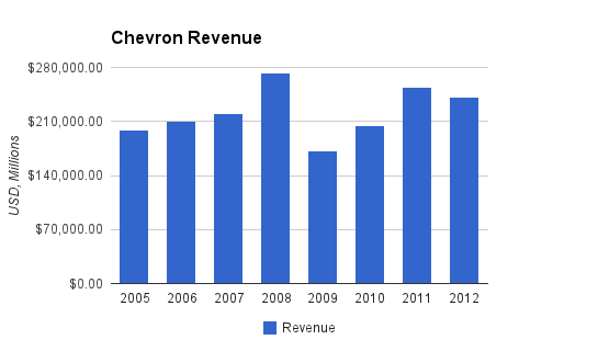 Chevron Revenue