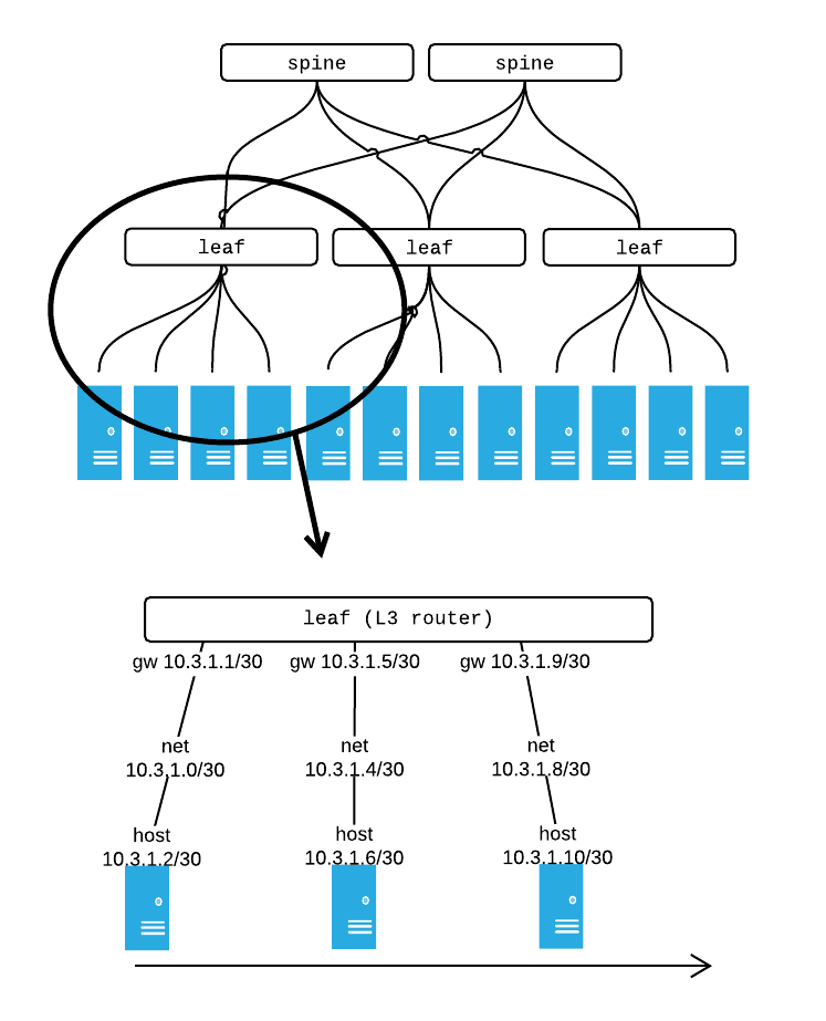 layer 3 only-network