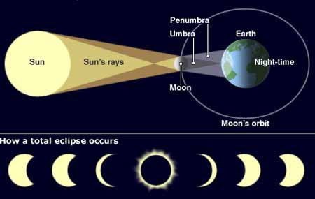 Image result for brane space, total solar eclipse