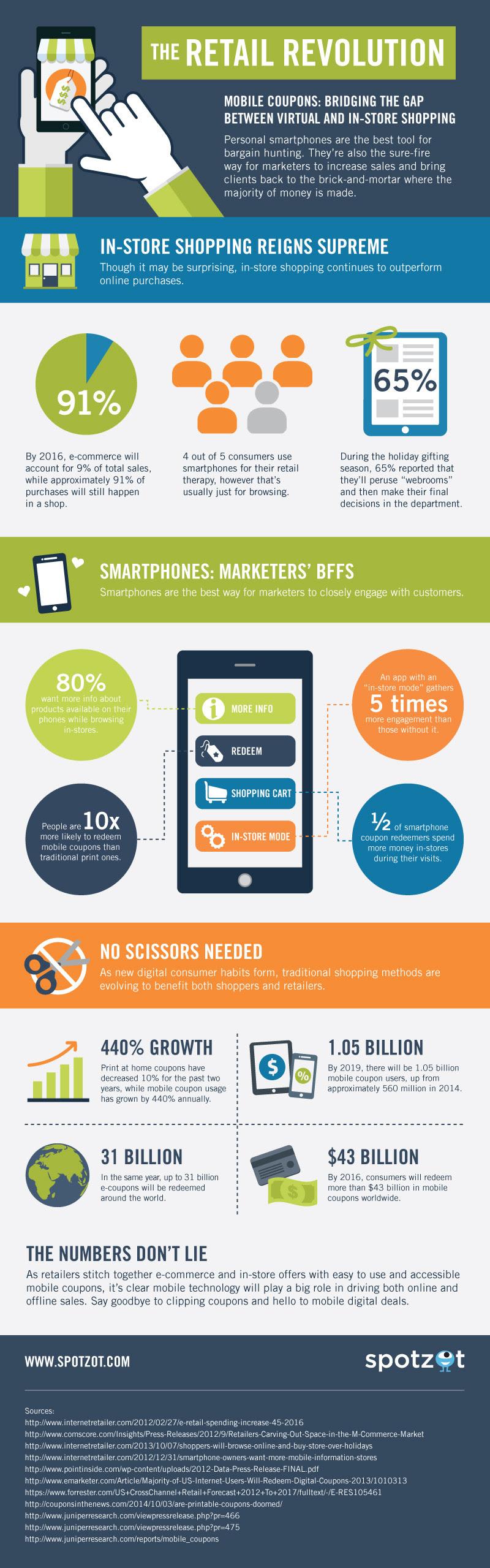Infographic: The Retail Revolution