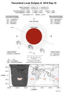 penumbral-lunar-eclipse-september-16-2016-full-chart