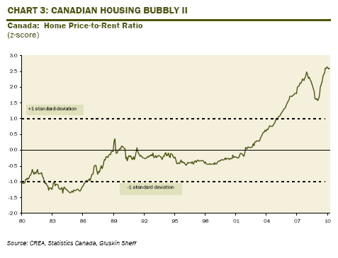 Canada housing bubble