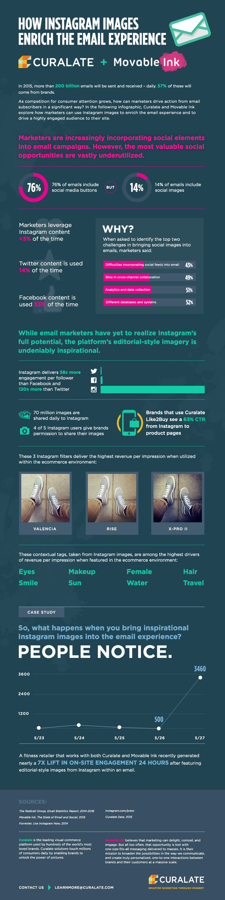 How Instagram Images Enrich the Email Experience - #infographic