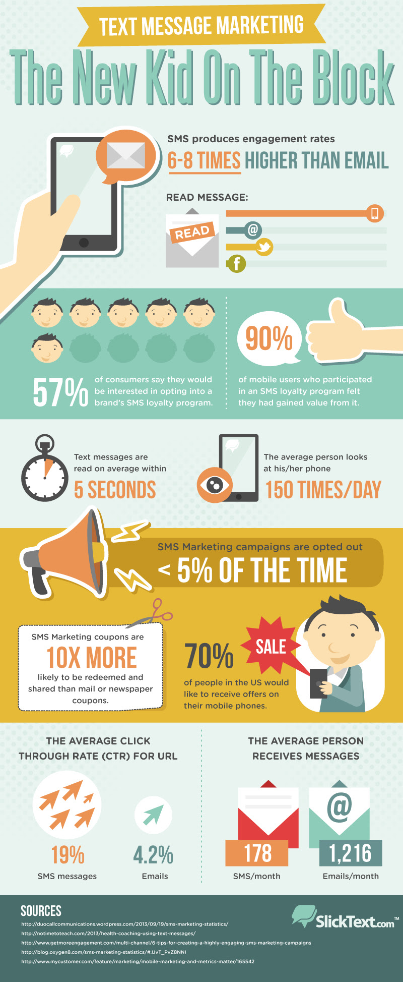 Infographic: Text Message Marketing: The New Kid On The Block