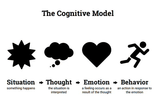 Simple CBT Model (Worksheet) | Therapist Aid