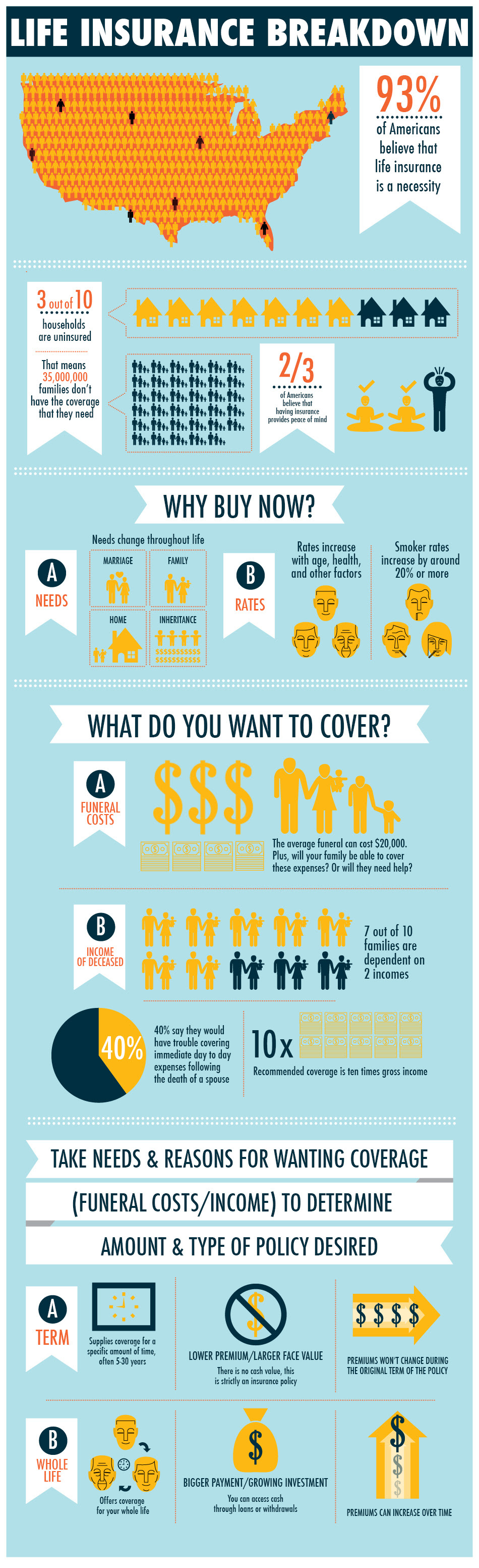 Infographic: Life Insurance Breakdown – Submit Infographics