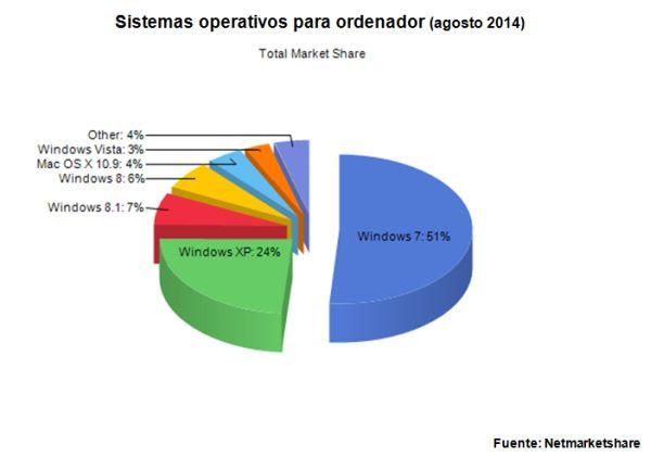sistemas_operativos_ordenadoresmadrid